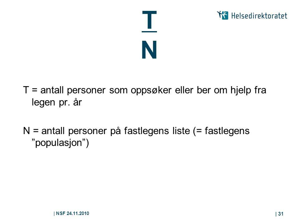 | NSF 24.11.2010 | 31 TNTN T = antall personer som oppsøker eller ber om hjelp fra legen pr. år N = antall personer på fastlegens liste (= fastlegens