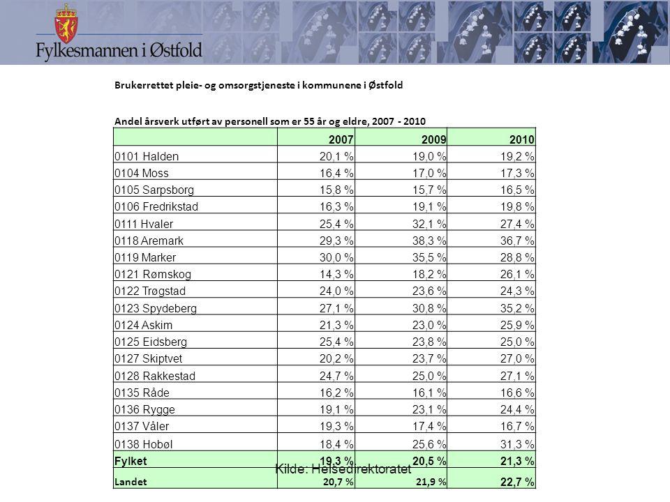 Brukerrettet pleie- og omsorgstjeneste i kommunene i Østfold Andel årsverk utført av personell som er 55 år og eldre, 2007 - 2010 200720092010 0101 Halden20,1 %19,0 %19,2 % 0104 Moss16,4 %17,0 %17,3 % 0105 Sarpsborg15,8 %15,7 %16,5 % 0106 Fredrikstad16,3 %19,1 %19,8 % 0111 Hvaler25,4 %32,1 %27,4 % 0118 Aremark29,3 %38,3 %36,7 % 0119 Marker30,0 %35,5 %28,8 % 0121 Rømskog14,3 %18,2 %26,1 % 0122 Trøgstad24,0 %23,6 %24,3 % 0123 Spydeberg27,1 %30,8 %35,2 % 0124 Askim21,3 %23,0 %25,9 % 0125 Eidsberg25,4 %23,8 %25,0 % 0127 Skiptvet20,2 %23,7 %27,0 % 0128 Rakkestad24,7 %25,0 %27,1 % 0135 Råde16,2 %16,1 %16,6 % 0136 Rygge19,1 %23,1 %24,4 % 0137 Våler19,3 %17,4 %16,7 % 0138 Hobøl18,4 %25,6 %31,3 % Fylket19,3 %20,5 %21,3 % Landet20,7 %21,9 % 22,7 % Kilde: Helsedirektoratet