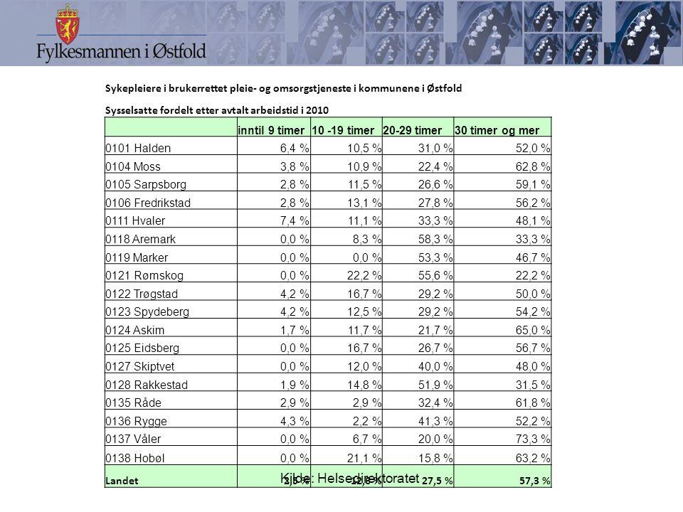 Sykepleiere i brukerrettet pleie- og omsorgstjeneste i kommunene i Østfold Sysselsatte fordelt etter avtalt arbeidstid i 2010 inntil 9 timer10 -19 timer20-29 timer30 timer og mer 0101 Halden6,4 %10,5 %31,0 %52,0 % 0104 Moss3,8 %10,9 %22,4 %62,8 % 0105 Sarpsborg2,8 %11,5 %26,6 %59,1 % 0106 Fredrikstad2,8 %13,1 %27,8 %56,2 % 0111 Hvaler7,4 %11,1 %33,3 %48,1 % 0118 Aremark0,0 %8,3 %58,3 %33,3 % 0119 Marker0,0 % 53,3 %46,7 % 0121 Rømskog0,0 %22,2 %55,6 %22,2 % 0122 Trøgstad4,2 %16,7 %29,2 %50,0 % 0123 Spydeberg4,2 %12,5 %29,2 %54,2 % 0124 Askim1,7 %11,7 %21,7 %65,0 % 0125 Eidsberg0,0 %16,7 %26,7 %56,7 % 0127 Skiptvet0,0 %12,0 %40,0 %48,0 % 0128 Rakkestad1,9 %14,8 %51,9 %31,5 % 0135 Råde2,9 % 32,4 %61,8 % 0136 Rygge4,3 %2,2 %41,3 %52,2 % 0137 Våler0,0 %6,7 %20,0 %73,3 % 0138 Hobøl0,0 %21,1 %15,8 %63,2 % Landet2,5 %12,6 %27,5 %57,3 % Kilde: Helsedirektoratet