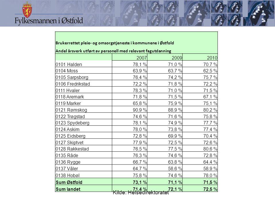 Brukerrettet pleie- og omsorgstjeneste i kommunene i Østfold Andel årsverk utført av personell med relevant fagutdanning 200720092010 0101 Halden78,1 %71,0 %70,7 % 0104 Moss63,9 %63,7 %62,5 % 0105 Sarpsborg76,4 %74,2 %75,7 % 0106 Fredrikstad72,2 %71,8 %72,2 % 0111 Hvaler78,3 %71,0 %71,5 % 0118 Aremark71,8 %71,5 %67,1 % 0119 Marker65,8 %75,9 %75,1 % 0121 Rømskog90,9 %88,9 %80,2 % 0122 Trøgstad74,6 %71,6 %75,8 % 0123 Spydeberg78,1 %74,9 %77,7 % 0124 Askim78,0 %73,8 %77,4 % 0125 Eidsberg72,8 %69,9 %70,4 % 0127 Skiptvet77,9 %72,5 %72,6 % 0128 Rakkestad76,5 %77,5 %80,6 % 0135 Råde76,3 %74,6 %72,8 % 0136 Rygge66,7 %63,8 %64,4 % 0137 Våler64,7 %58,6 %58,9 % 0138 Hobøl75,8 %74,6 %78,0 % Sum Østfold73,1 %71,1 %71,5 % Sum landet71,4 %72,1 %72,5 % Kilde: Helsedirektoratet