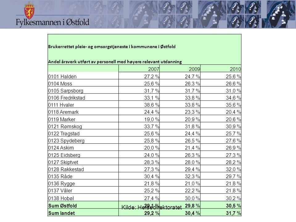 Brukerrettet pleie- og omsorgstjeneste i kommunene i Østfold Andel årsverk utført av personell med høyere relevant utdanning 200720092010 0101 Halden27,2 %24,7 %25,6 % 0104 Moss25,6 %26,3 %26,6 % 0105 Sarpsborg31,7 % 31,0 % 0106 Fredrikstad33,1 %33,8 %34,6 % 0111 Hvaler38,6 %33,8 %35,6 % 0118 Aremark24,4 %23,3 %20,4 % 0119 Marker19,0 %20,9 %20,6 % 0121 Rømskog33,7 %31,8 %30,9 % 0122 Trøgstad25,6 %24,4 %25,7 % 0123 Spydeberg25,8 %26,5 %27,6 % 0124 Askim20,0 %21,4 %26,9 % 0125 Eidsberg24,0 %26,3 %27,3 % 0127 Skiptvet28,3 %28,0 %28,2 % 0128 Rakkestad27,3 %29,4 %32,0 % 0135 Råde30,4 %32,3 %29,7 % 0136 Rygge21,8 %21,0 %21,8 % 0137 Våler25,2 %22,2 %21,8 % 0138 Hobøl27,4 %30,0 %30,2 % Sum Østfold29,1 %29,8 %30,5 % Sum landet29,2 %30,4 %31,7 % Kilde: Helsedirektoratet