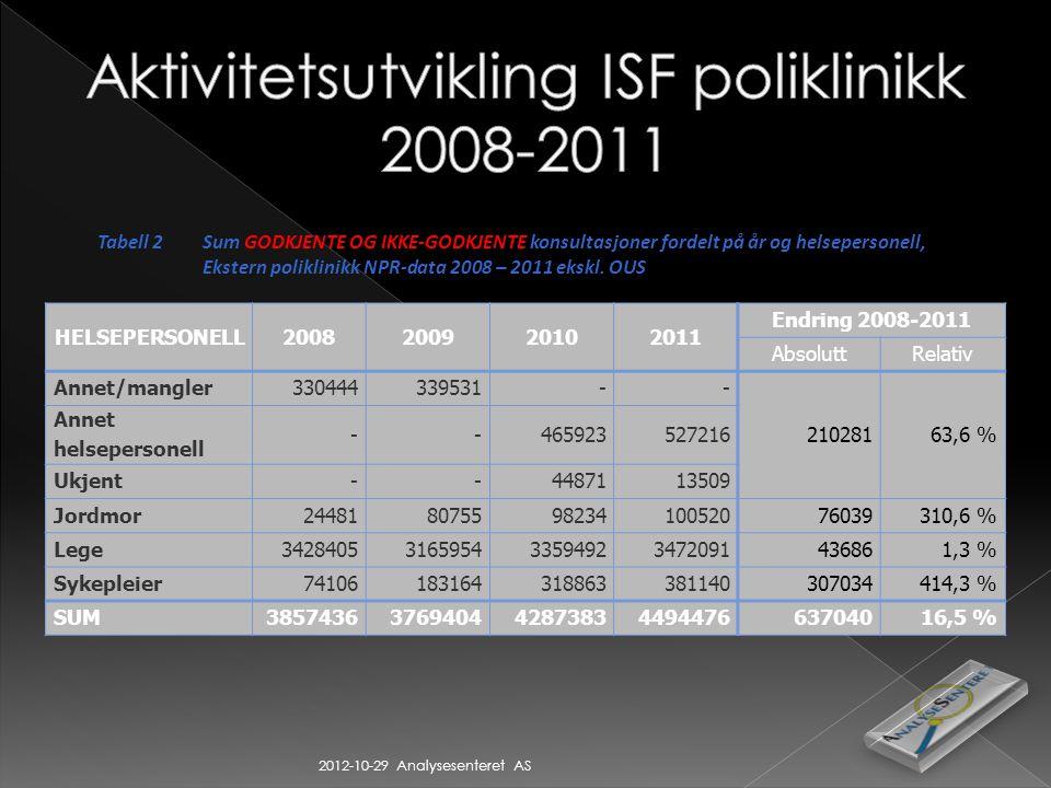 2012-10-29 Analysesenteret AS Tabell 2Sum GODKJENTE OG IKKE-GODKJENTE konsultasjoner fordelt på år og helsepersonell, Ekstern poliklinikk NPR-data 2008 – 2011 ekskl.
