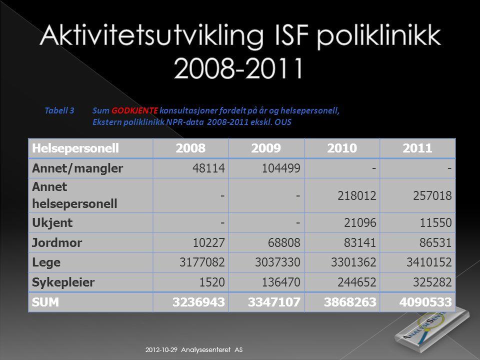 2012-10-29 Analysesenteret AS Tabell 3Sum GODKJENTE konsultasjoner fordelt på år og helsepersonell, Ekstern poliklinikk NPR-data 2008-2011 ekskl.