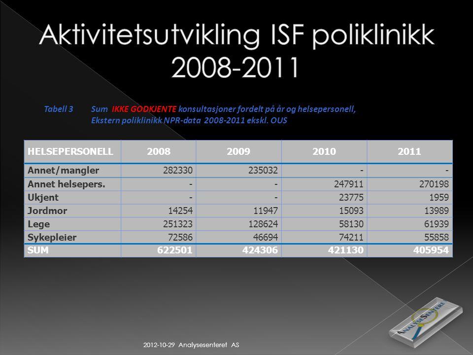 2012-10-29 Analysesenteret AS Tabell 3Sum IKKE GODKJENTE konsultasjoner fordelt på år og helsepersonell, Ekstern poliklinikk NPR-data 2008-2011 ekskl.
