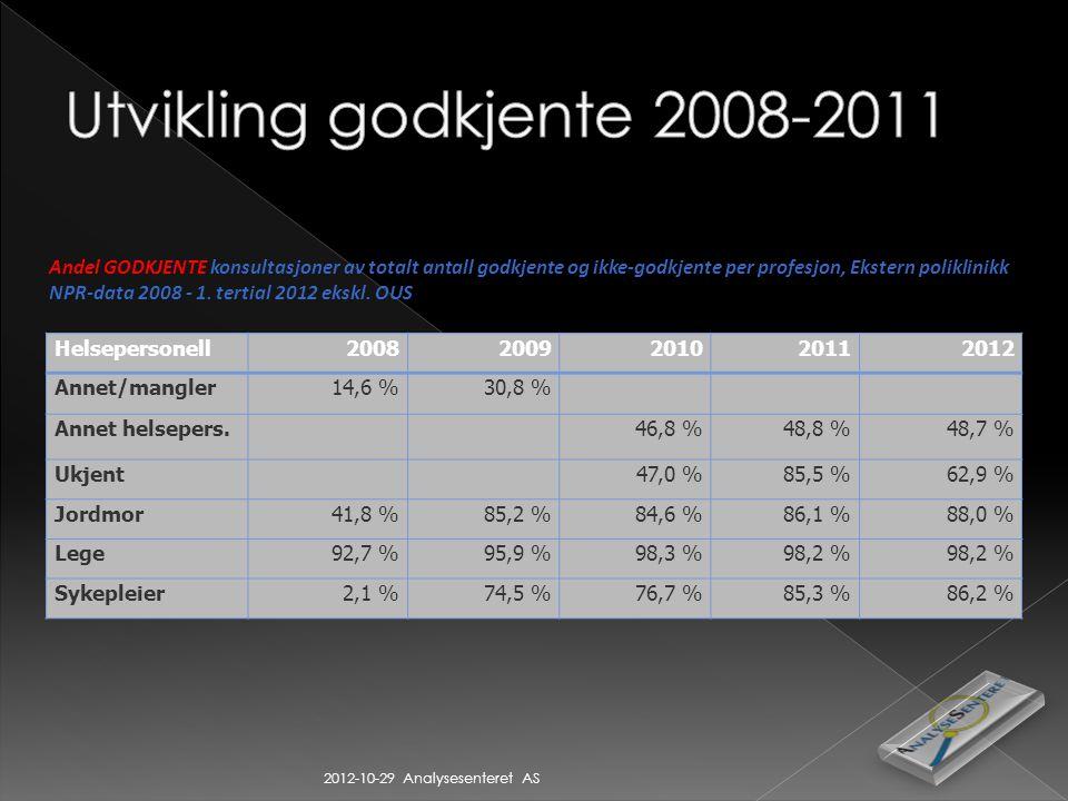 Helsepersonell20082009201020112012 Annet/mangler14,6 %30,8 % Annet helsepers.