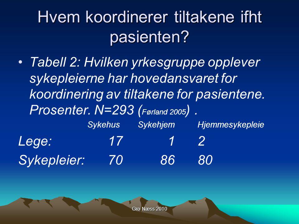 Gro Næss 2010 Hvem koordinerer tiltakene ifht pasienten? Tabell 2: Hvilken yrkesgruppe opplever sykepleierne har hovedansvaret for koordinering av til