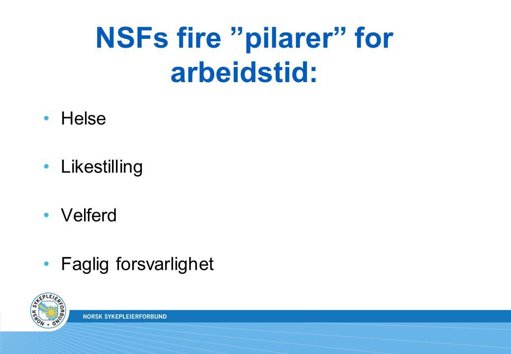 """NSFs fire """"pilarer"""" for arbeidstid: Helse Likestilling Velferd Faglig forsvarlighet"""