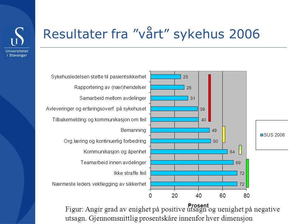 """Resultater fra """"vårt"""" sykehus 2006 Figur: Angir grad av enighet på positive utsagn og uenighet på negative utsagn. Gjennomsnittlig prosentskåre innenf"""