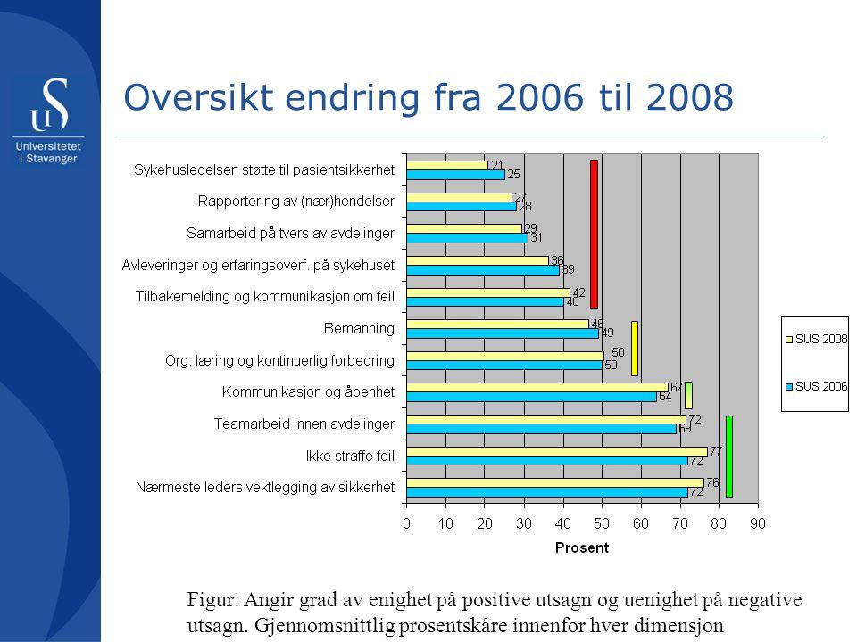 Oversikt endring fra 2006 til 2008 Figur: Angir grad av enighet på positive utsagn og uenighet på negative utsagn. Gjennomsnittlig prosentskåre innenf