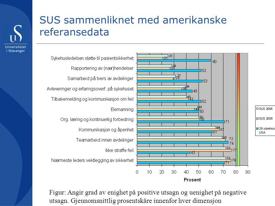 SUS sammenliknet med amerikanske referansedata Figur: Angir grad av enighet på positive utsagn og uenighet på negative utsagn. Gjennomsnittlig prosent