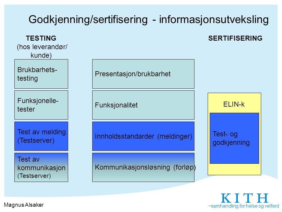 Innholdsstandarder (meldinger) Kommunikasjonsløsning (forløp) Funksjonalitet Presentasjon/brukbarhet TESTING (hos leverandør/ kunde) SERTIFISERING ELI