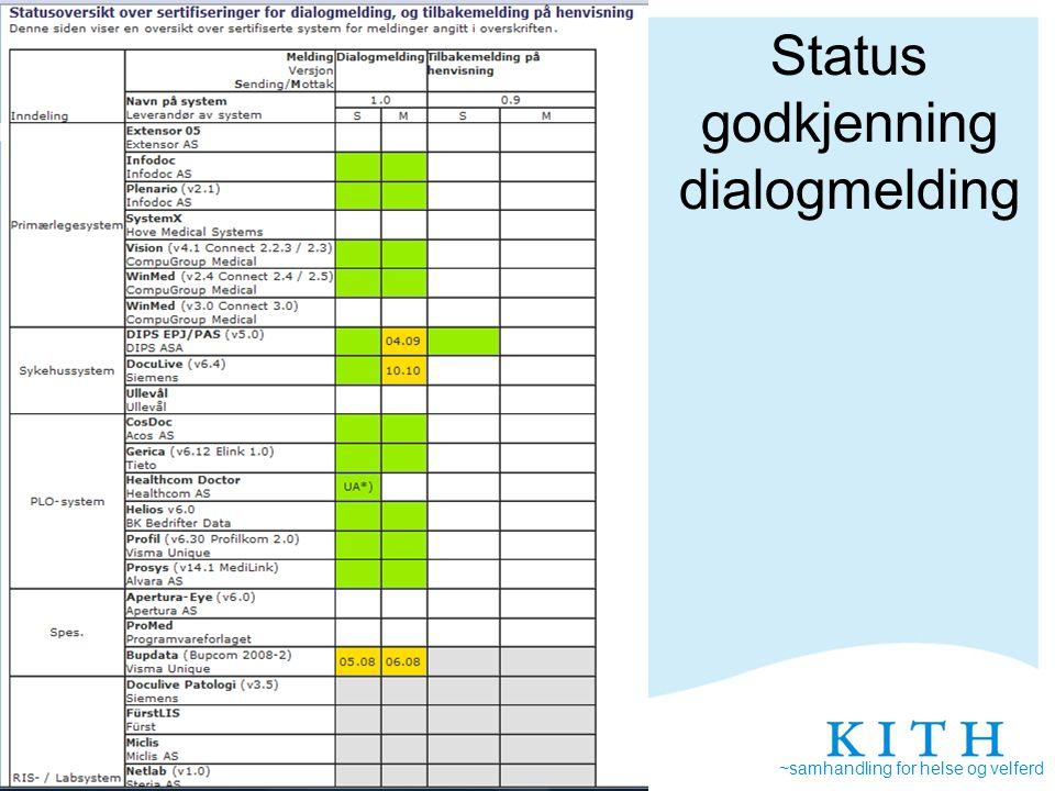 ~samhandling for helse og velferd Annebeth Askevold Sertifisering har mange krysspunkter Sende og motta melding Nasjonal meldingsstandard Felles visning AdresseringELIN-k Meldings løftet Nasjonal Samhandlings- arkitektur Retningslinjer for bruk XML syntaksKodeverk