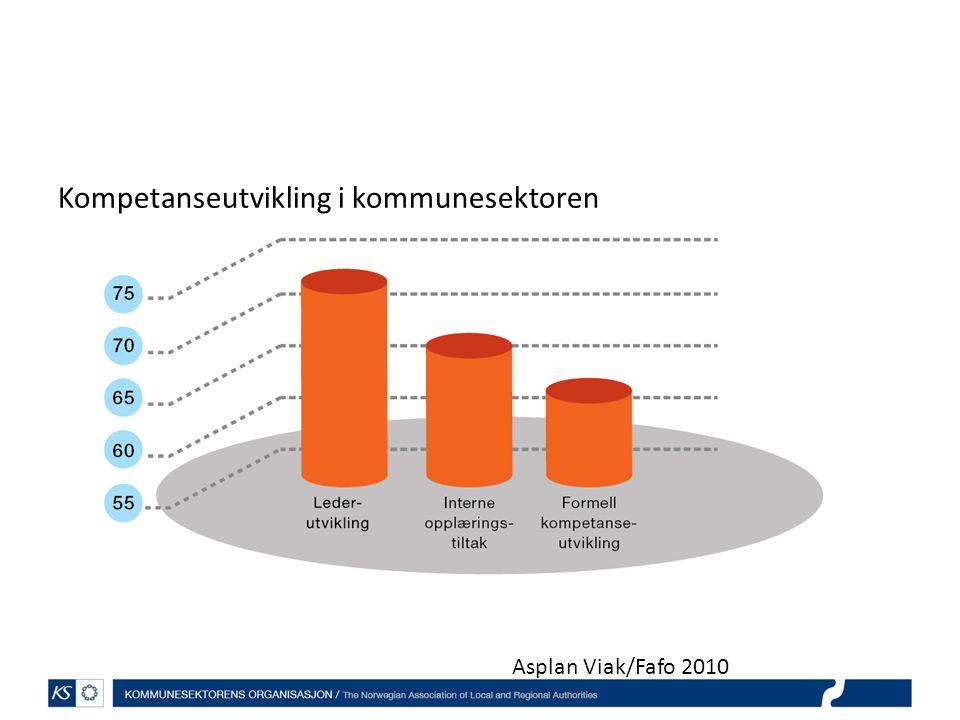 Kompetanseutvikling i kommunesektoren Asplan Viak/Fafo 2010