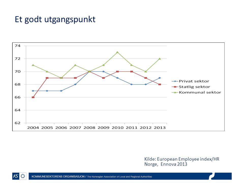 Et godt utgangspunkt Kilde: European Employee index/HR Norge, Ennova 2013