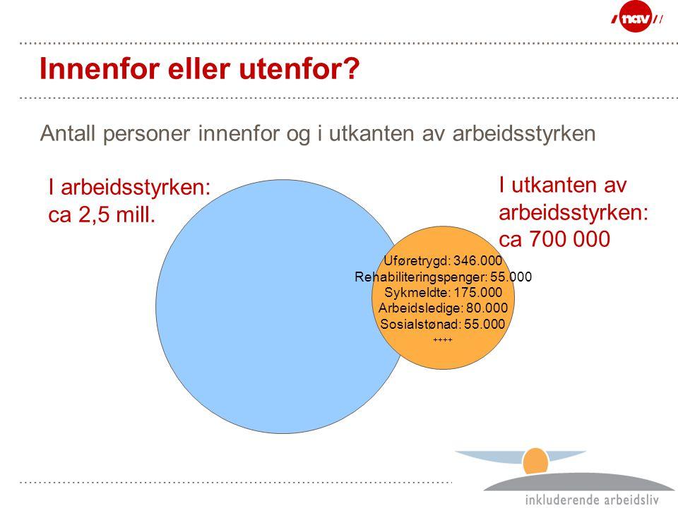 Side 10 Innenfor eller utenfor? Antall personer innenfor og i utkanten av arbeidsstyrken Uføretrygd: 346.000 Rehabiliteringspenger: 55.000 Sykmeldte:
