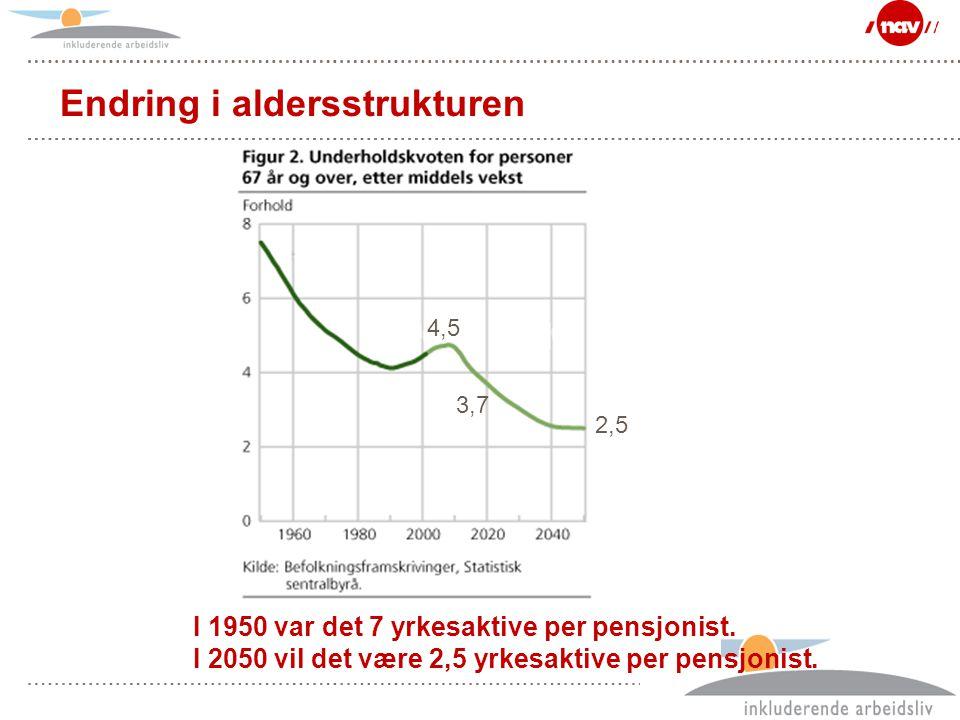 Side 12 Endring i aldersstrukturen 4,5 3,7 2,5 I 1950 var det 7 yrkesaktive per pensjonist. I 2050 vil det være 2,5 yrkesaktive per pensjonist.