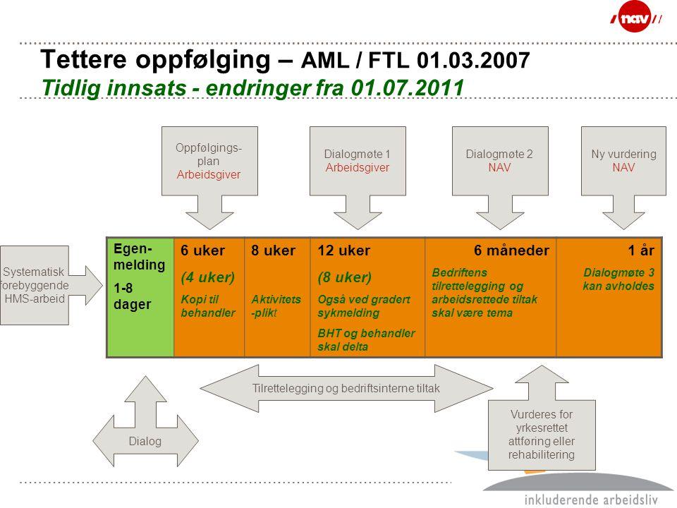 Side 27 Tettere oppfølging – AML / FTL 01.03.2007 Tidlig innsats - endringer fra 01.07.2011 Egen- melding 1-8 dager 6 uker (4 uker) Kopi til behandler