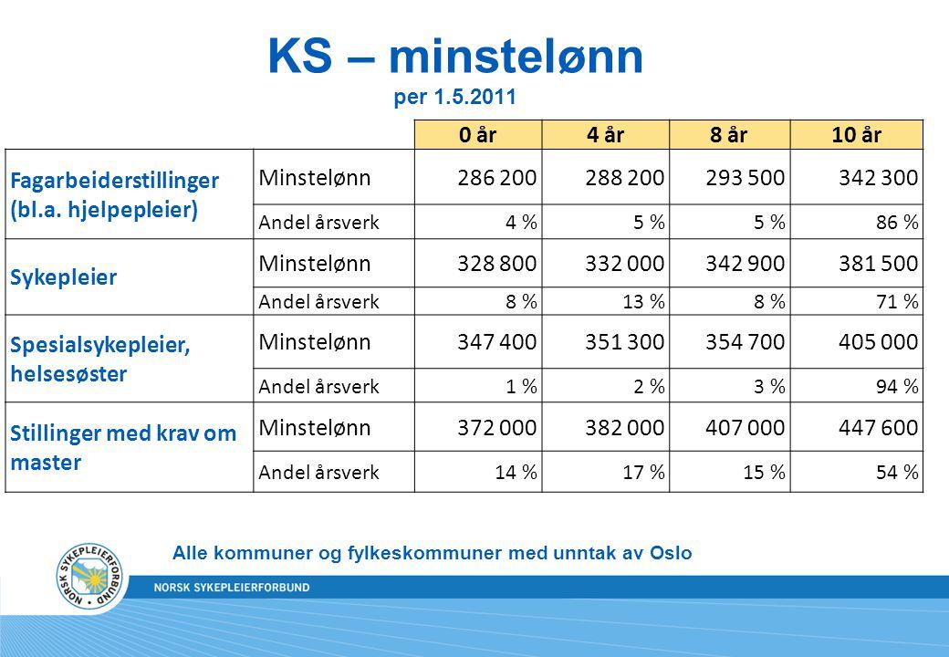 KS – minstelønn per 1.5.2011 Alle kommuner og fylkeskommuner med unntak av Oslo 0 år4 år8 år10 år Fagarbeiderstillinger (bl.a.