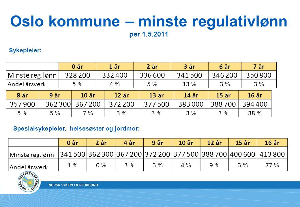 Oslo kommune – minste regulativlønn per 1.5.2011 Sykepleier: Spesialsykepleier, helsesøster og jordmor: 0 år1 år2 år3 år6 år7 år Minste reg.lønn328 200332 400336 600341 500346 200350 800 Andel årsverk5 %4 %5 %13 %3 % 8 år9 år10 år12 år13 år14 år15 år16 år 357 900362 300367 200372 200377 500383 000388 700394 400 5 % 7 %3 % 38 % 0 år2 år4 år9 år10 år12 år15 år16 år Minste reg.lønn 341 500362 300367 200372 200377 500388 700400 600413 800 Andel årsverk 1 %0 %3 % 4 %9 %3 %77 %