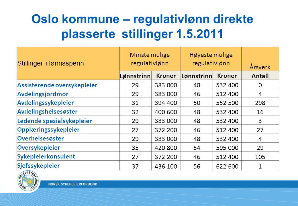 Oslo kommune – regulativlønn direkte plasserte stillinger 1.5.2011 Stillinger i lønnsspenn Minste mulige regulativlønn Høyeste mulige regulativlønn Årsverk Lønnstrinn Kroner Lønnstrinn Kroner Antall Assisterende oversykepleier29383 00048532 4000 Avdelingsjordmor29383 00046512 4004 Avdelingssykepleier 31394 40050552 500298 Avdelingshelsesøster 32400 60048532 40016 Ledende spesialsykepleier29383 00048532 4003 Opplæringssykepleier 27372 20046512 40027 Overhelsesøster 29383 00048532 4004 Oversykepleier 35420 80054595 00029 Sykepleierkonsulent 27372 20046512 400105 Sjefssykepleier 37436 10056622 6001