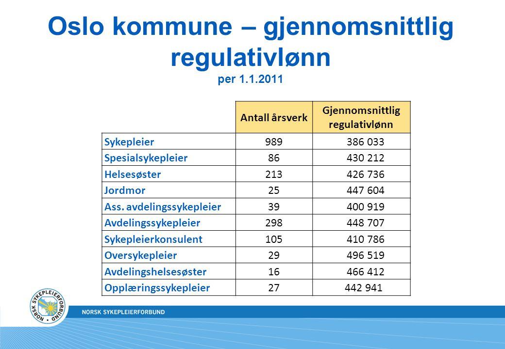 Oslo kommune – gjennomsnittlig regulativlønn per 1.1.2011 Antall årsverk Gjennomsnittlig regulativlønn Sykepleier989 386 033 Spesialsykepleier86 430 212 Helsesøster213 426 736 Jordmor25 447 604 Ass.