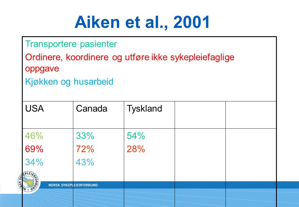 Aiken et al., 2001 Transportere pasienter Ordinere, koordinere og utføre ikke sykepleiefaglige oppgave Kjøkken og husarbeid USACanadaTyskland 46% 69%