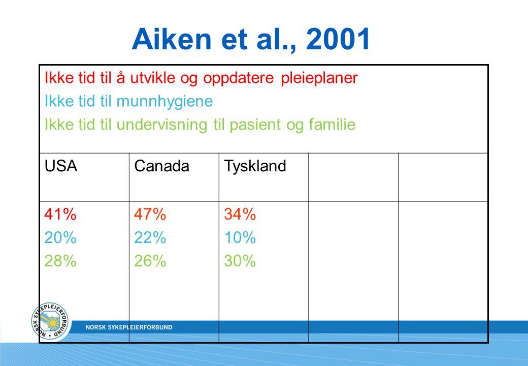 Aiken et al., 2001 Ikke tid til å utvikle og oppdatere pleieplaner Ikke tid til munnhygiene Ikke tid til undervisning til pasient og familie USACanada