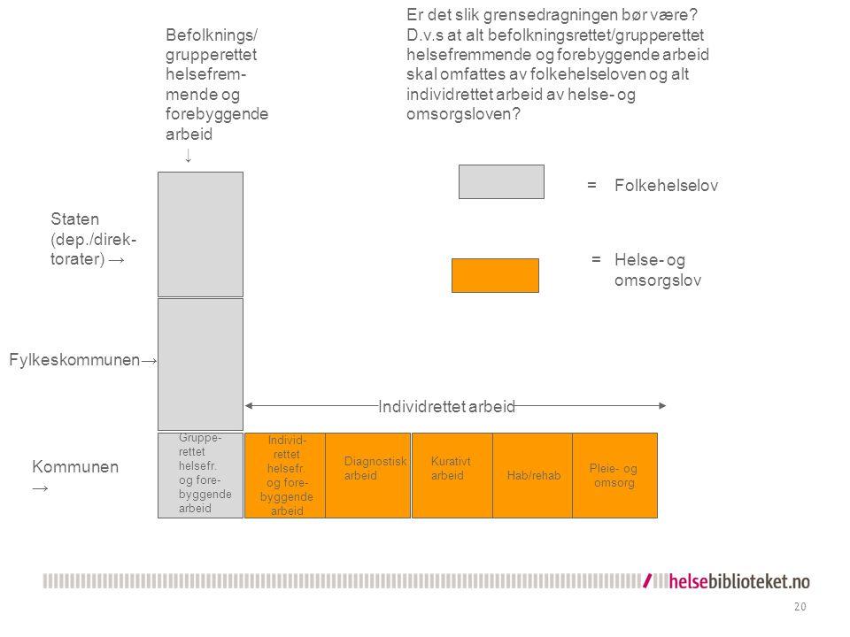 20 Individ- rettet helsefr. og fore- byggende arbeid Hab/rehab Pleie- og omsorg Kommunen → Gruppe- rettet helsefr. og fore- byggende arbeid Diagnostis
