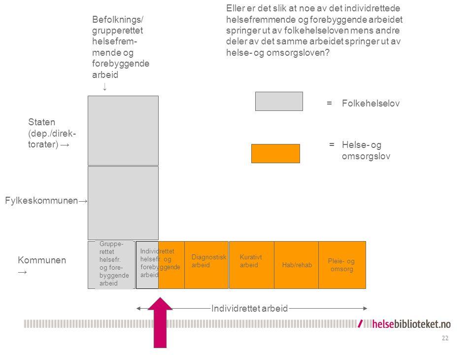 22 Hab/rehab Pleie- og omsorg Kommunen → Gruppe- rettet helsefr.
