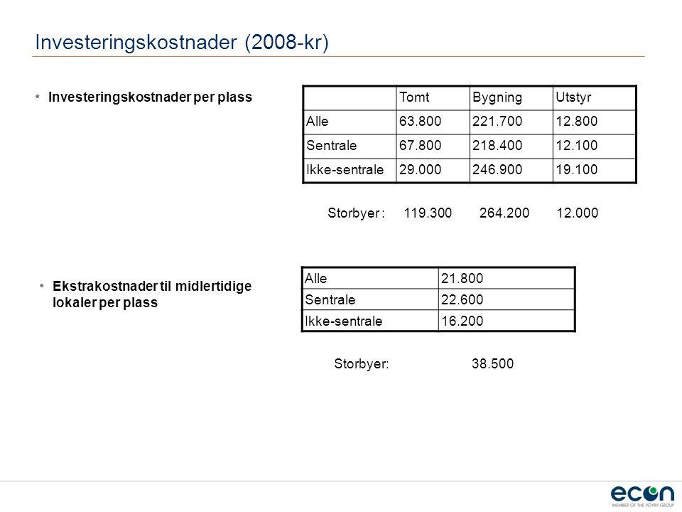 Investeringskostnader (2008-kr) Investeringskostnader per plass TomtBygningUtstyr Alle63.800221.70012.800 Sentrale67.800218.40012.100 Ikke-sentrale29.000246.90019.100 Storbyer : 119.300 264.200 12.000 Ekstrakostnader til midlertidige lokaler per plass Alle21.800 Sentrale22.600 Ikke-sentrale16.200 Storbyer: 38.500