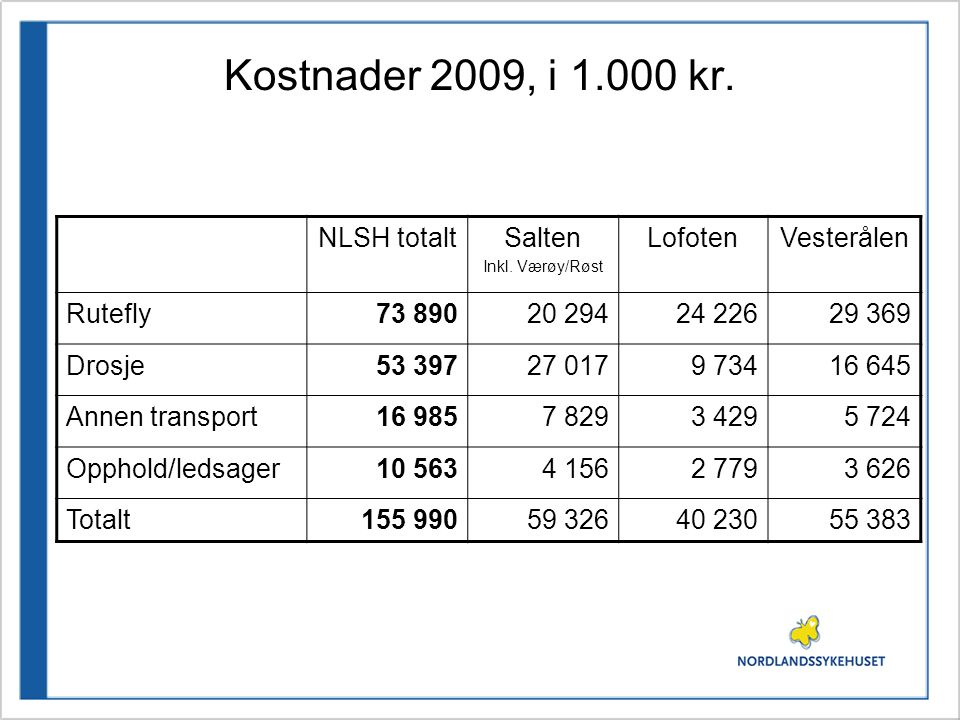 Kostnader 2009, i 1.000 kr. NLSH totaltSalten Inkl. Værøy/Røst LofotenVesterålen Rutefly73 89020 29424 22629 369 Drosje53 39727 0179 73416 645 Annen t