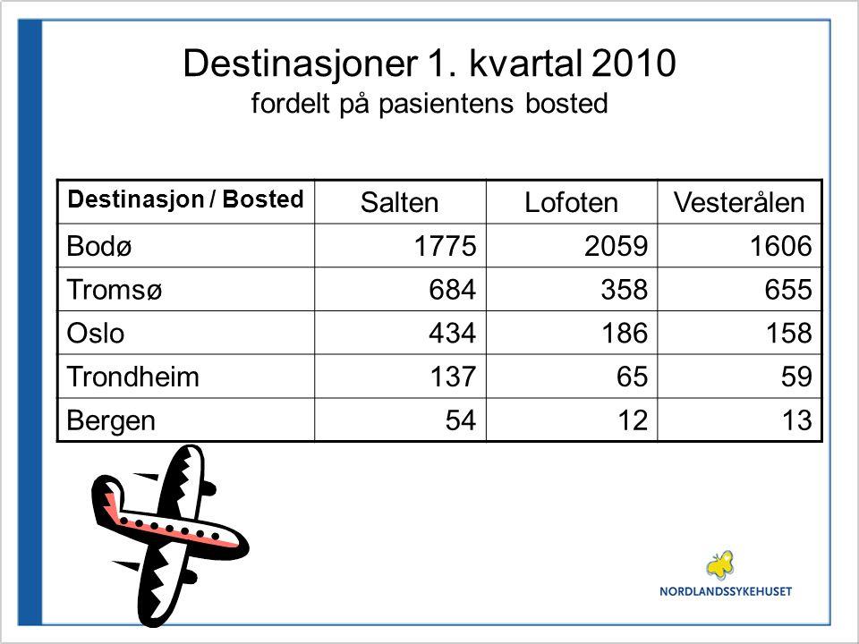 Destinasjoner 1. kvartal 2010 fordelt på pasientens bosted Destinasjon / Bosted SaltenLofotenVesterålen Bodø177520591606 Tromsø684358655 Oslo434186158