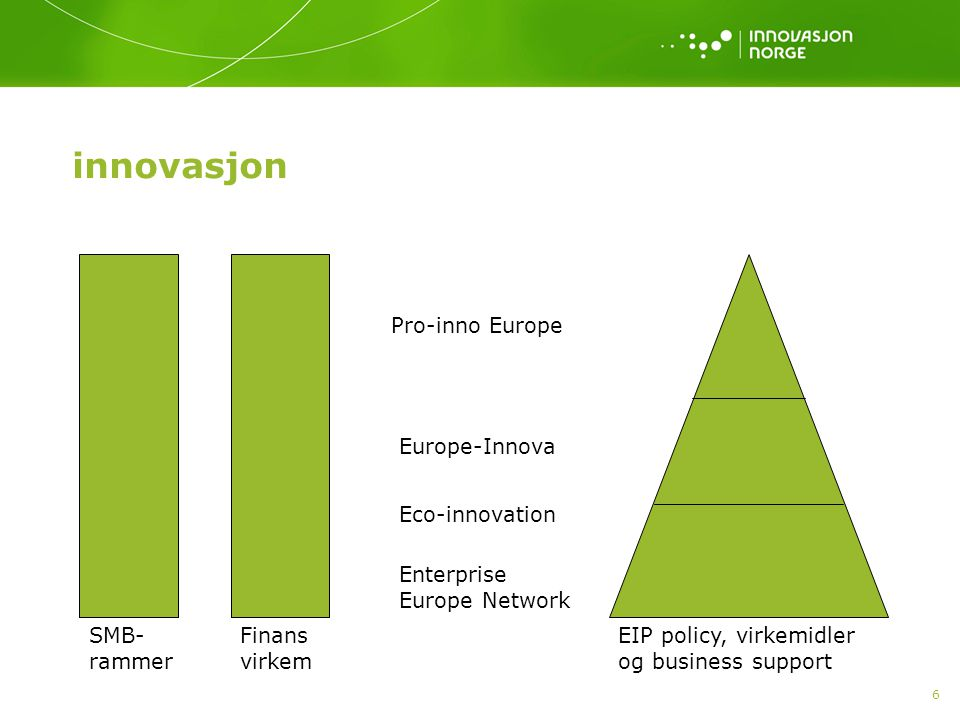 6 innovasjon EIP policy, virkemidler og business support Finans virkem SMB- rammer Pro-inno Europe Europe-Innova Eco-innovation Enterprise Europe Network