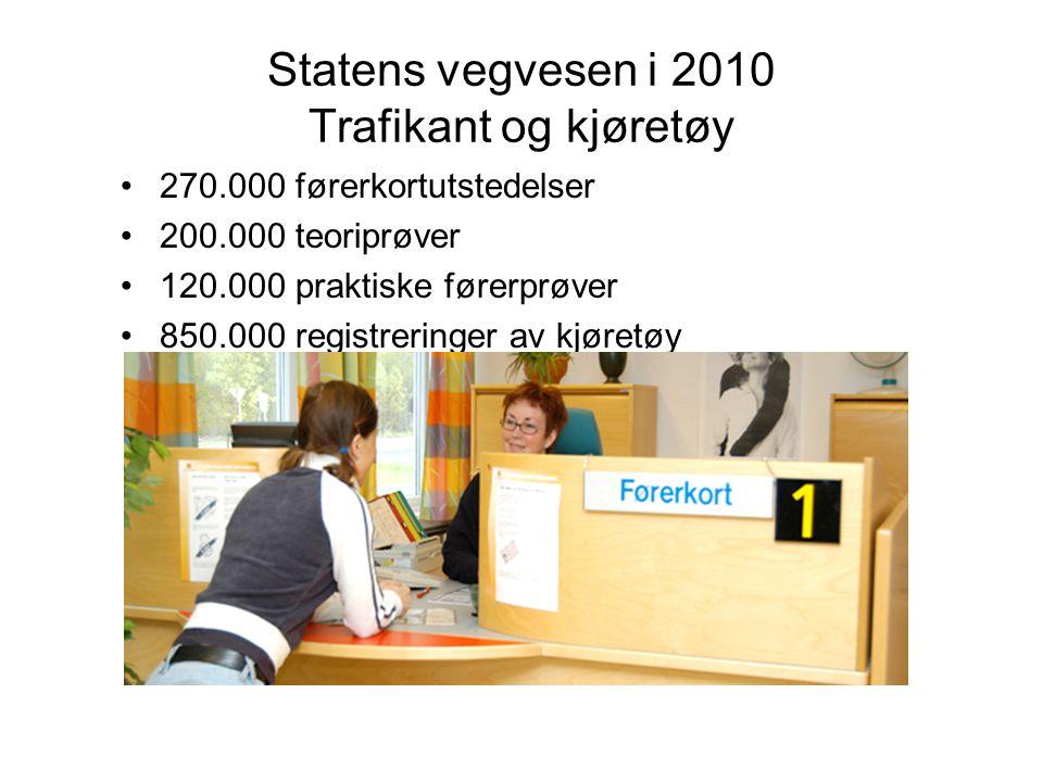 Statens vegvesen i 2010 Trafikant og kjøretøy 270.000 førerkortutstedelser 200.000 teoriprøver 120.000 praktiske førerprøver 850.000 registreringer av