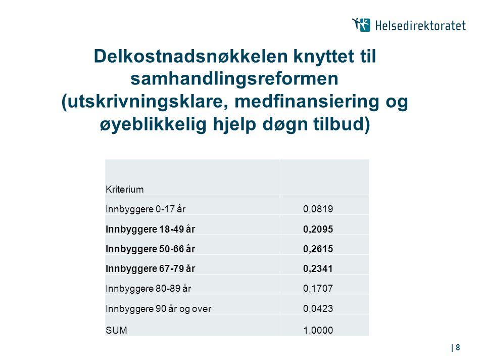 Delkostnadsnøkkelen knyttet til samhandlingsreformen (utskrivningsklare, medfinansiering og øyeblikkelig hjelp døgn tilbud) | 8 Kriterium Innbyggere 0-17 år 0,0819 Innbyggere 18-49 år 0,2095 Innbyggere 50-66 år 0,2615 Innbyggere 67-79 år 0,2341 Innbyggere 80-89 år 0,1707 Innbyggere 90 år og over 0,0423 SUM 1,0000