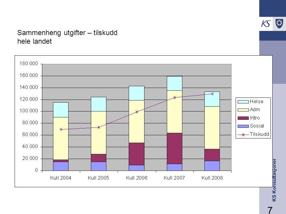 KS Konsultasjoner 7 Sammenheng utgifter – tilskudd hele landet
