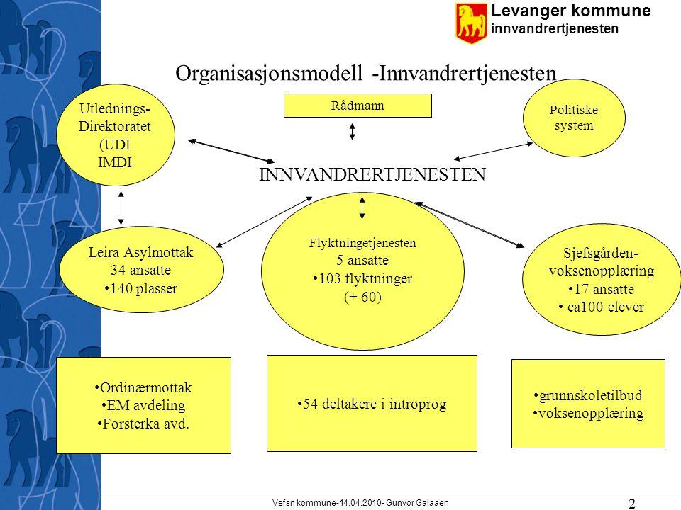 Levanger kommune innvandrertjenesten 2 Flyktningetjenesten 5 ansatte 103 flyktninger (+ 60) Rådmann Utlednings- Direktoratet (UDI IMDI Politiske syste