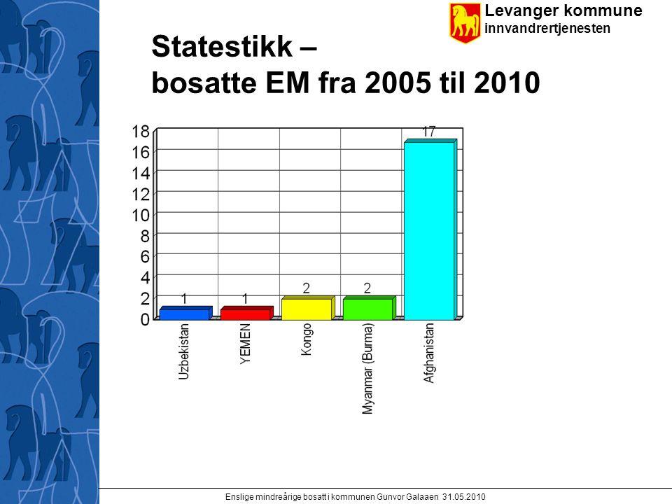 Levanger kommune innvandrertjenesten Enslige mindreårige bosatt i kommunen Gunvor Galaaen 31.05.2010 Statestikk – bosatte EM fra 2005 til 2010