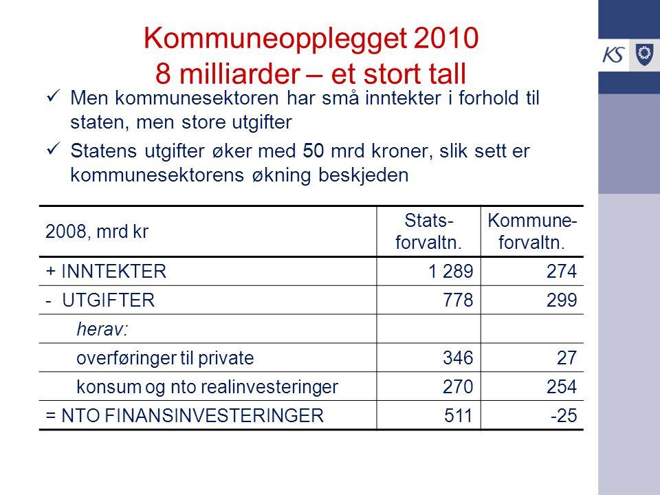 Kommuneopplegget 2010 8 milliarder – et stort tall Men kommunesektoren har små inntekter i forhold til staten, men store utgifter Statens utgifter øker med 50 mrd kroner, slik sett er kommunesektorens økning beskjeden 2008, mrd kr Stats- forvaltn.