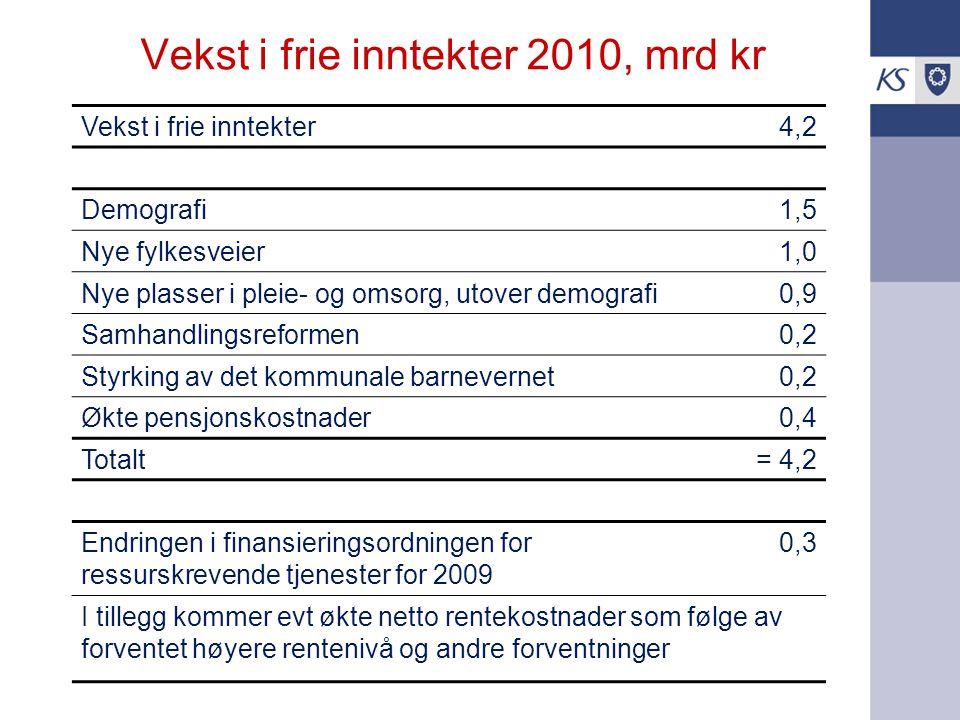 Vekst i frie inntekter 2010, mrd kr Vekst i frie inntekter4,2 Demografi1,5 Nye fylkesveier1,0 Nye plasser i pleie- og omsorg, utover demografi0,9 Samhandlingsreformen0,2 Styrking av det kommunale barnevernet0,2 Økte pensjonskostnader0,4 Totalt= 4,2 Endringen i finansieringsordningen for ressurskrevende tjenester for 2009 0,3 I tillegg kommer evt økte netto rentekostnader som følge av forventet høyere rentenivå og andre forventninger