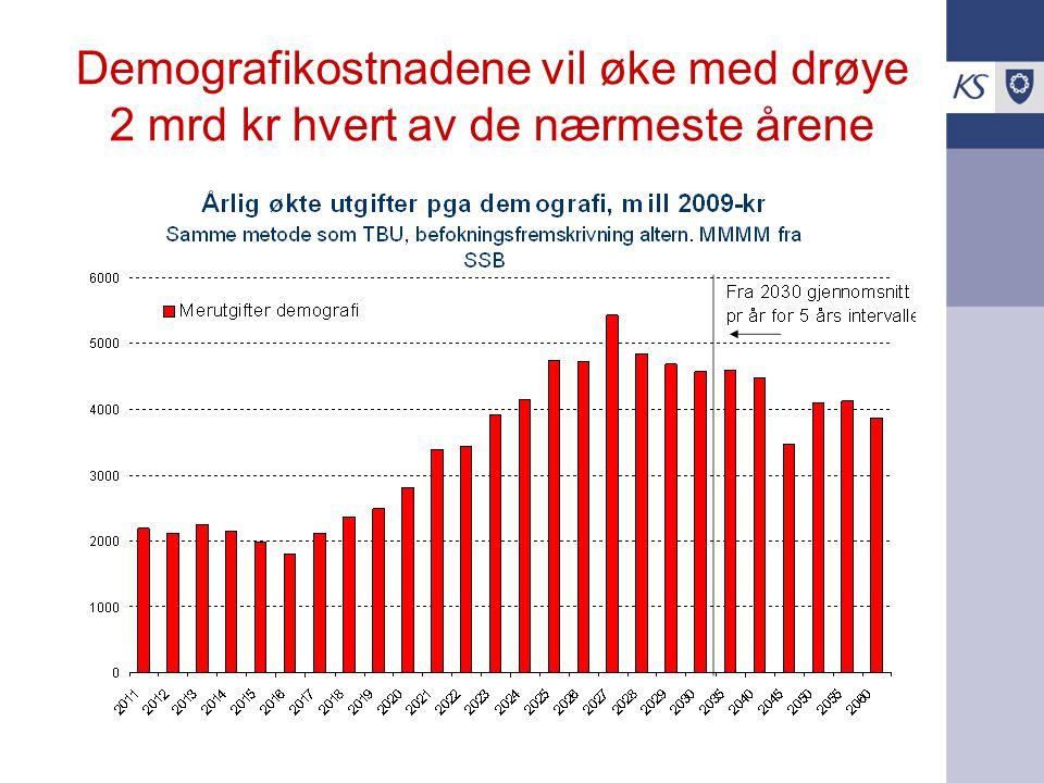 Demografikostnadene vil øke med drøye 2 mrd kr hvert av de nærmeste årene