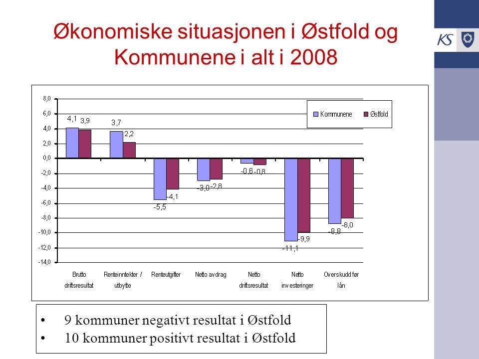 Økonomiske situasjonen i Østfold og Kommunene i alt i 2008 9 kommuner negativt resultat i Østfold 10 kommuner positivt resultat i Østfold