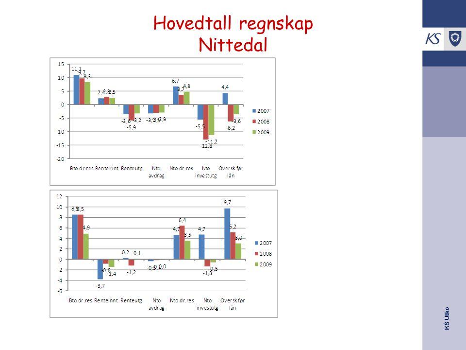 KS Utko Hovedtall regnskap Nittedal
