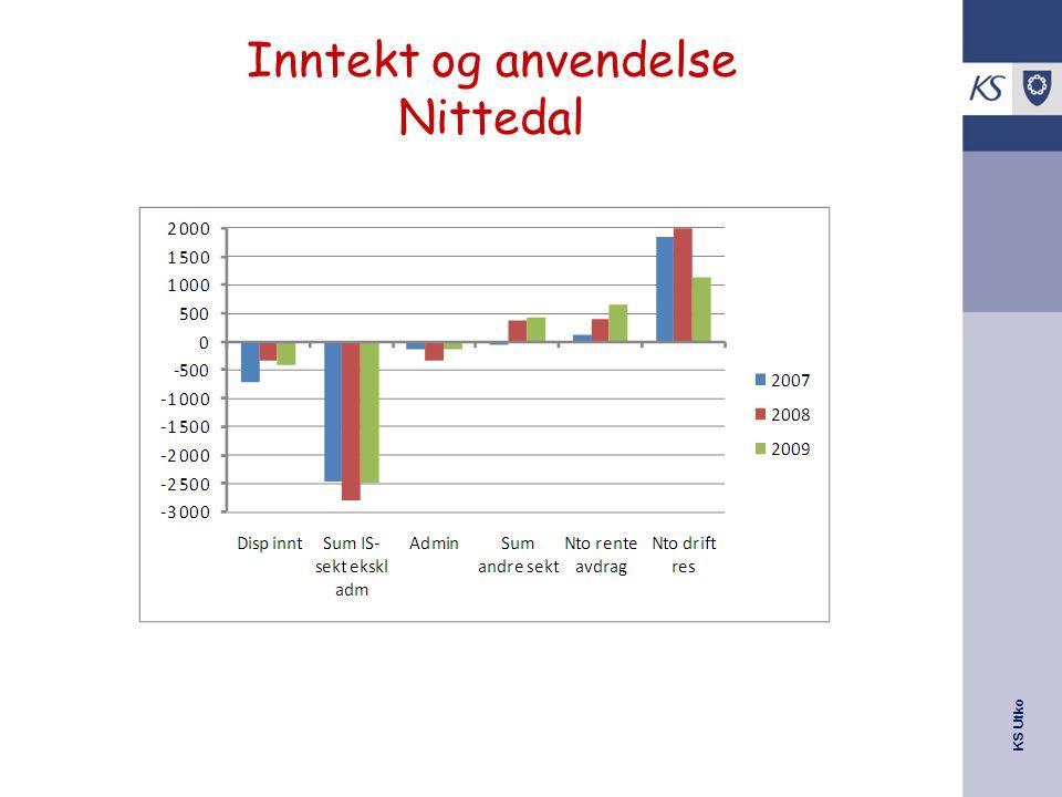 KS Utko Inntekt og anvendelse Nittedal