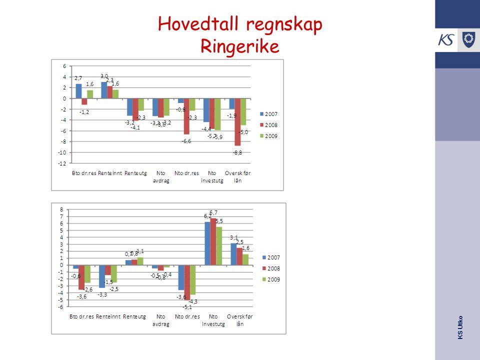 KS Utko Hovedtall regnskap Ringerike