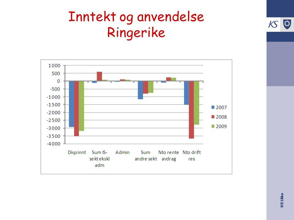 KS Utko Inntekt og anvendelse Ringerike