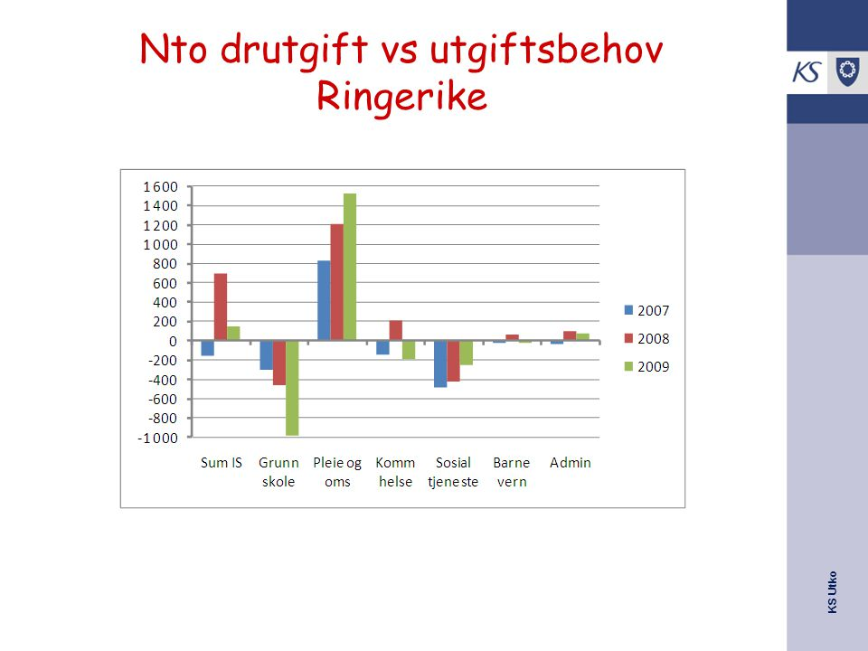 KS Utko Nto drutgift vs utgiftsbehov Ringerike