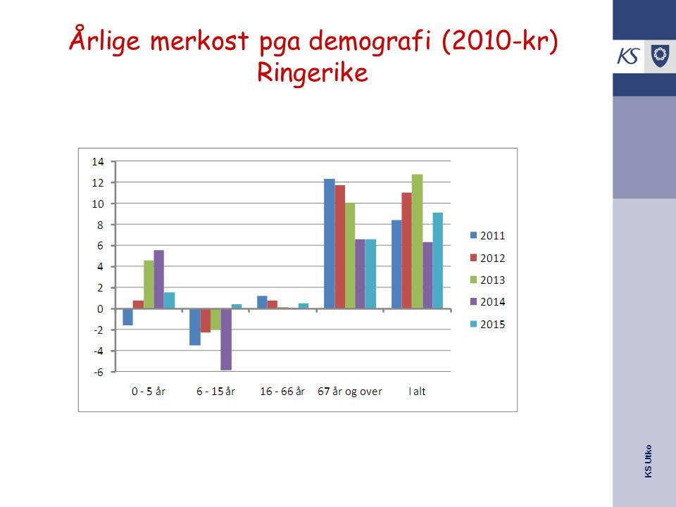 KS Utko Årlige merkost pga demografi (2010-kr) Ringerike