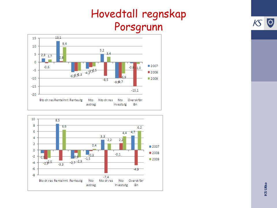 KS Utko Hovedtall regnskap Porsgrunn