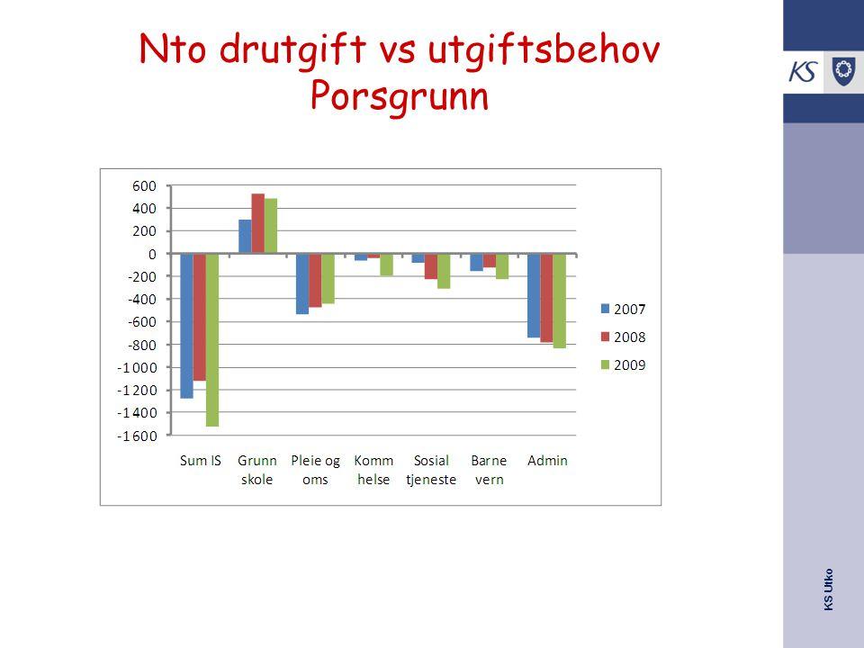 KS Utko Nto drutgift vs utgiftsbehov Porsgrunn